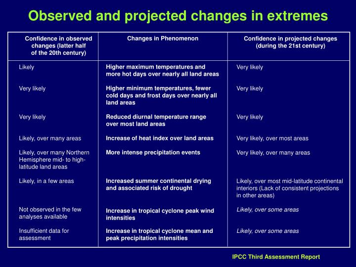 Observed and projected changes in extremes
