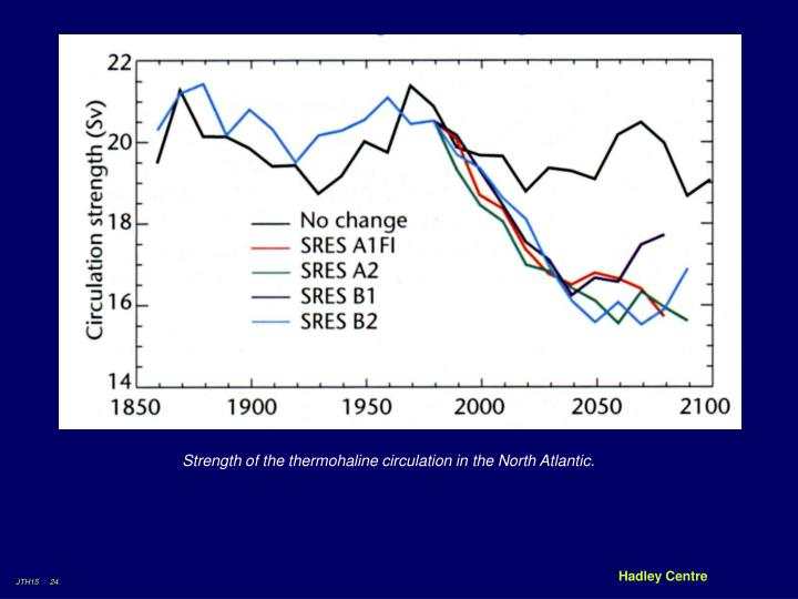 Strength of the thermohaline circulation in the North Atlantic.