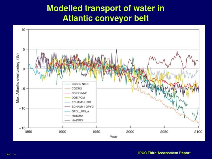 Modelled transport of water in Atlantic conveyor belt