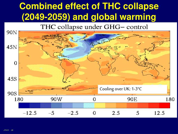 Combined effect of THC collapse (2049-2059) and global warming