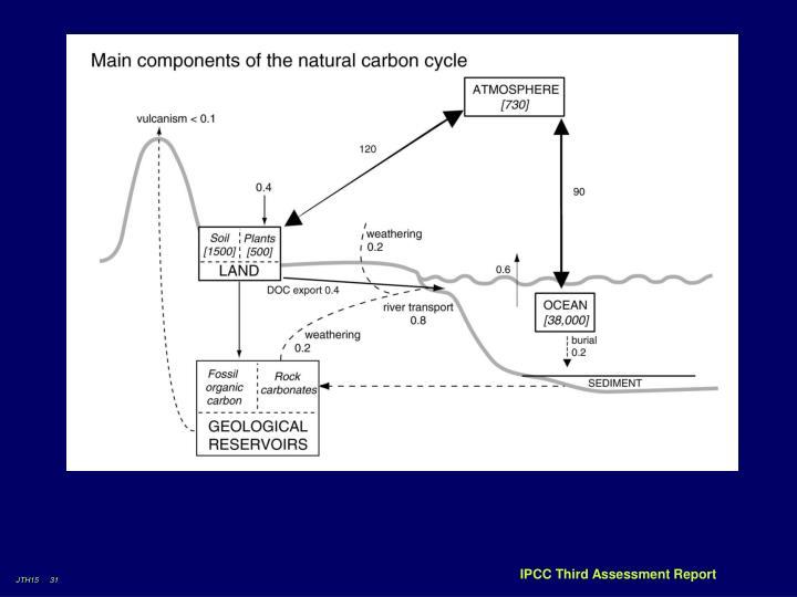 IPCC Third Assessment Report