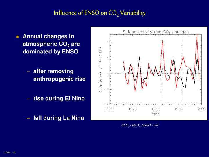 Influence of ENSO on CO