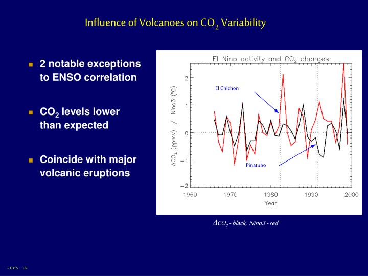 Influence of Volcanoes on CO