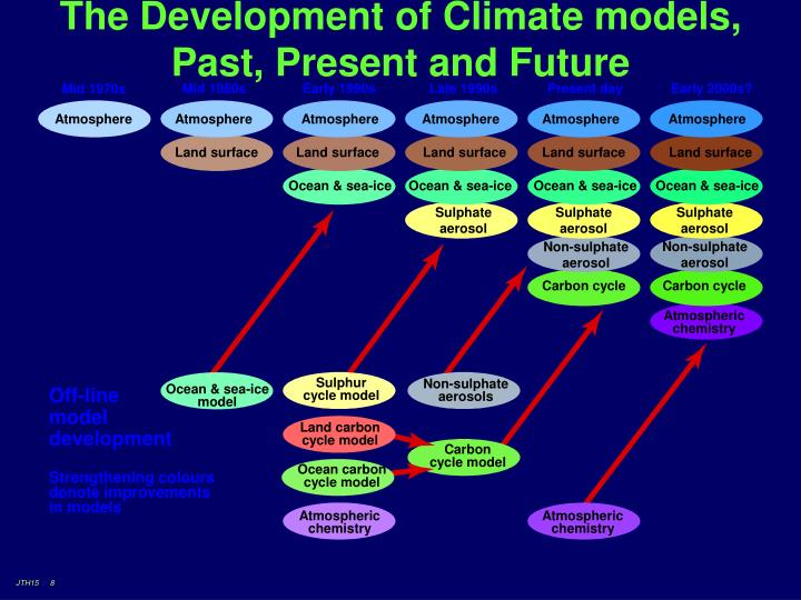 The Development of Climate models, Past, Present and Future