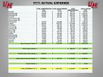 fy11 actual expenses
