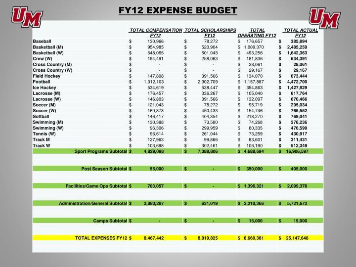 FY12 EXPENSE BUDGET