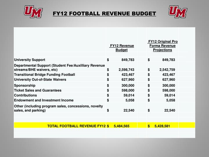 FY12 FOOTBALL REVENUE BUDGET