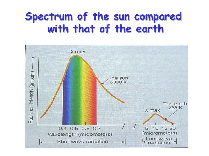 Spectrum of the sun compared