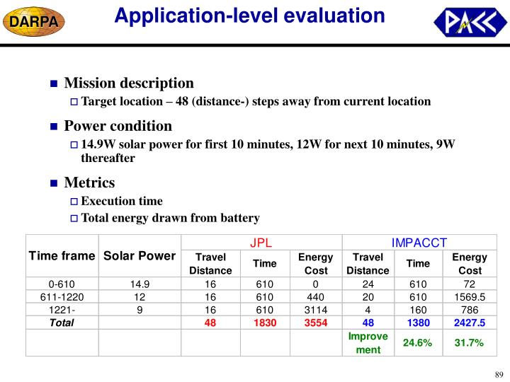 Application-level evaluation