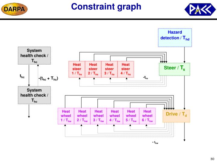 Constraint graph