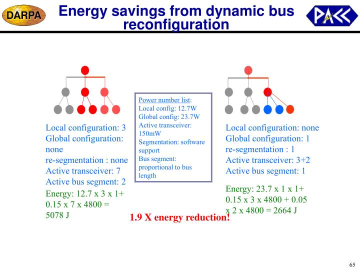Energy savings from dynamic bus reconfiguration