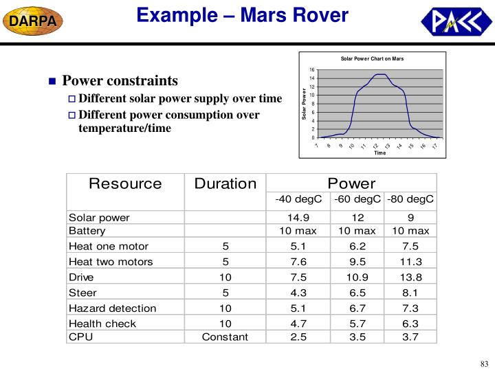 Example – Mars Rover