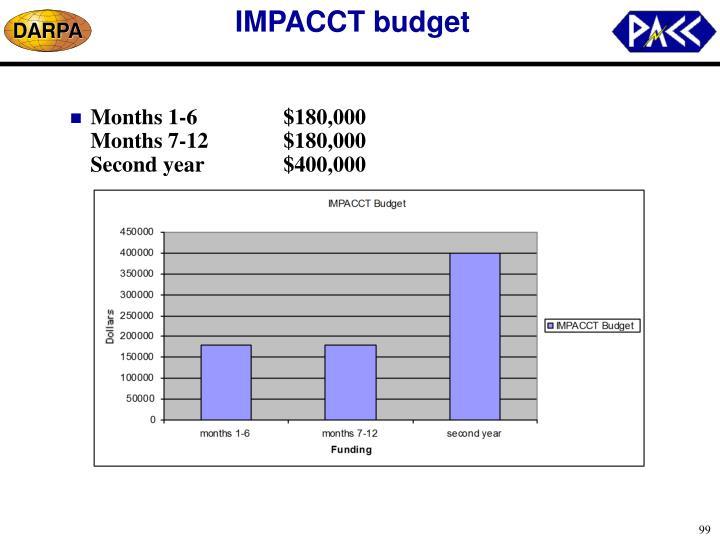 IMPACCT budget