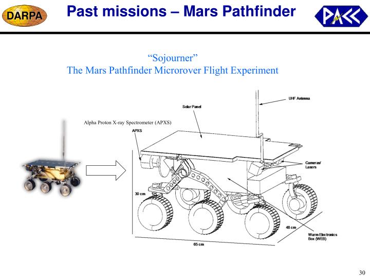 Past missions – Mars Pathfinder