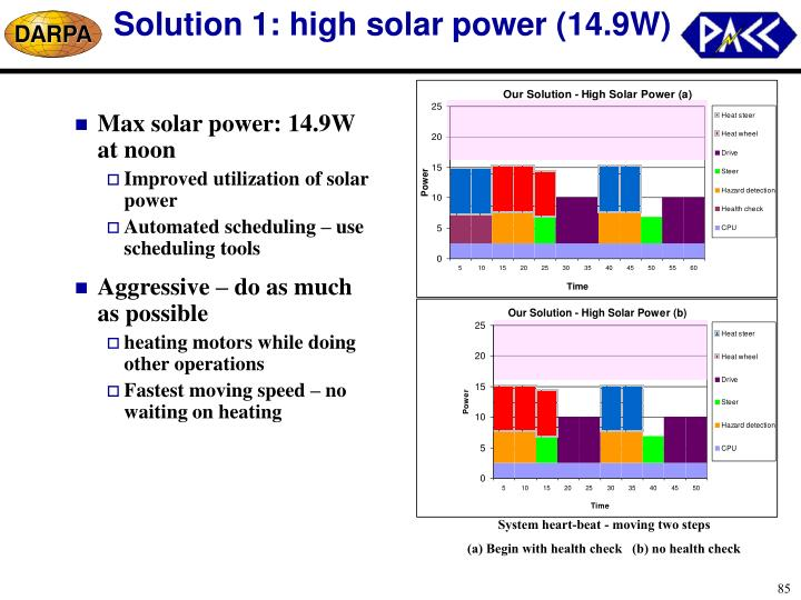 Solution 1: high solar power (14.9W)