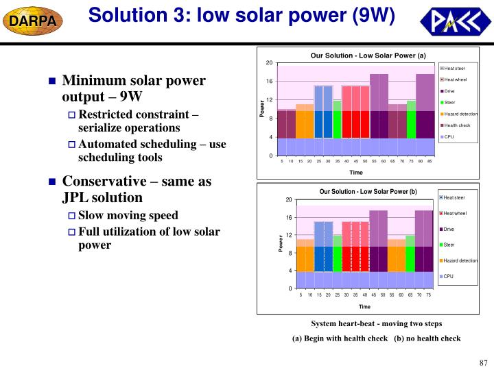 Solution 3: low solar power (9W)