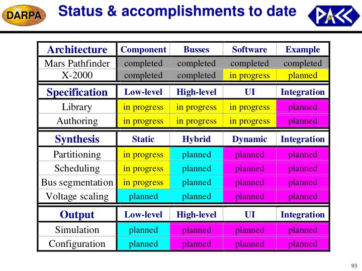 Status & accomplishments to date