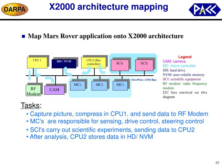 X2000 architecture mapping