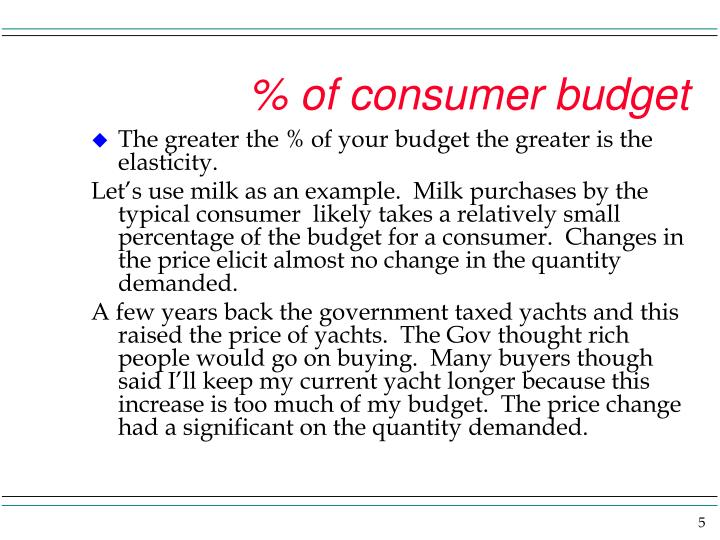 % of consumer budget