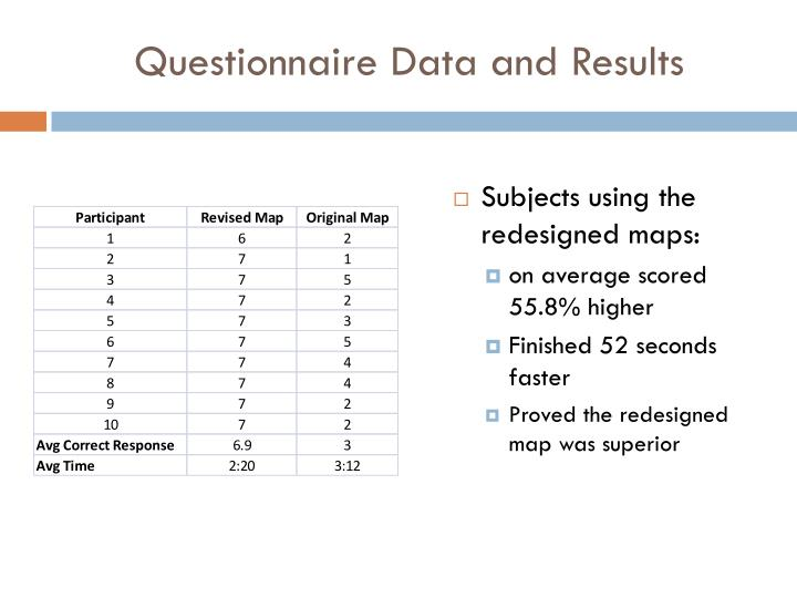 Questionnaire Data and Results