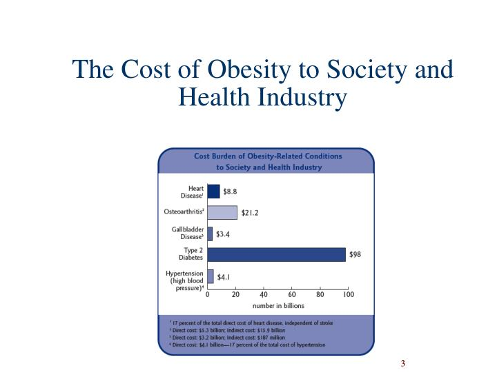 The cost of obesity to society and health industry