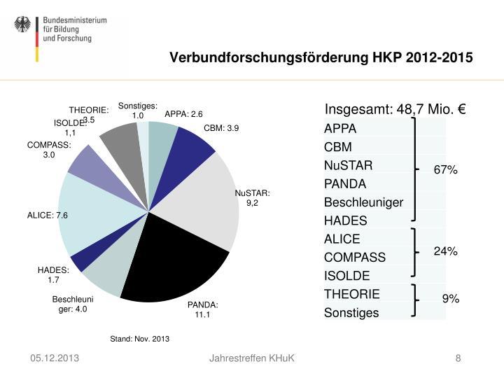 Verbundforschungsförderung HKP 2012-2015