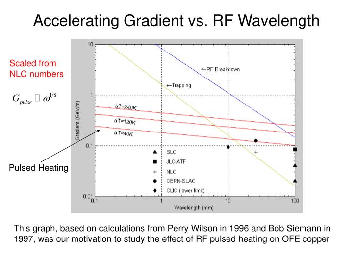 Accelerating Gradient vs. RF Wavelength
