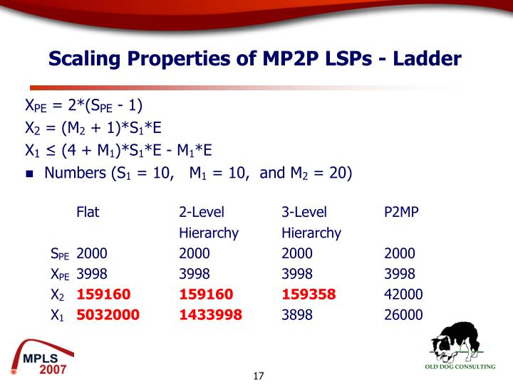 Scaling Properties of MP2P LSPs - Ladder