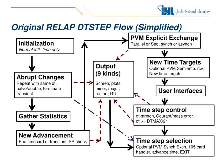 Original RELAP DTSTEP Flow (Simplified)