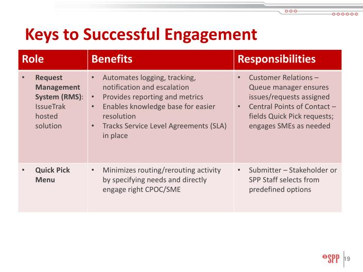 Keys to Successful Engagement