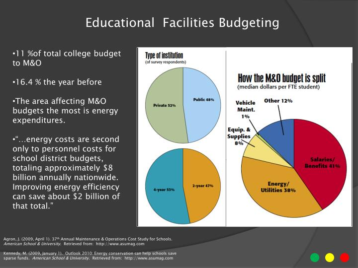 Educational  Facilities Budgeting