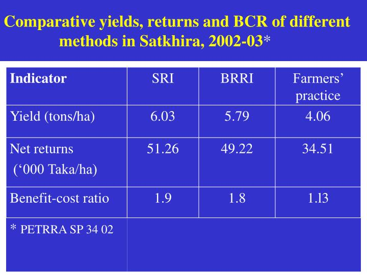 Comparative yields, returns and BCR of different methods in Satkhira, 2002-03