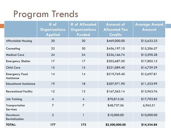 Program Trends