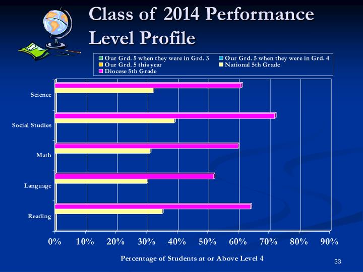 Class of 2014 Performance Level Profile
