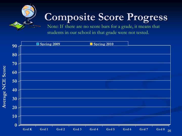 Composite Score Progress
