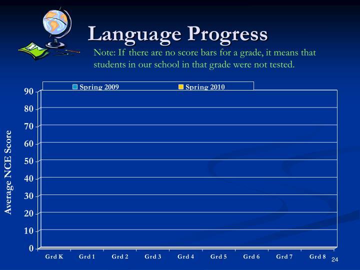 Language Progress