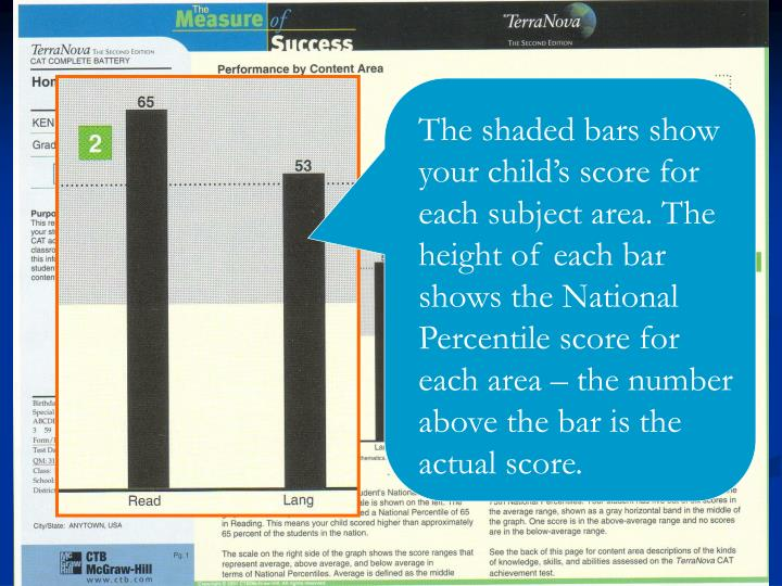 The shaded bars show your child's score for each subject area. The height of each bar shows the National Percentile score for each area – the number above the bar is the actual score.