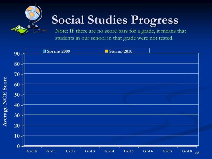 Social Studies Progress