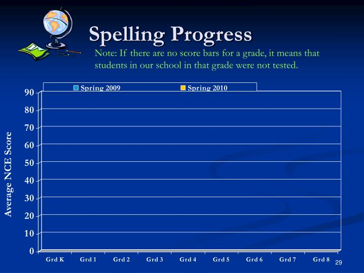 Spelling Progress