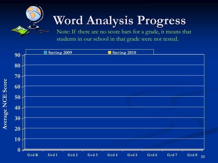 Word Analysis Progress