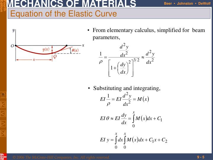 From elementary calculus, simplified for  beam parameters,