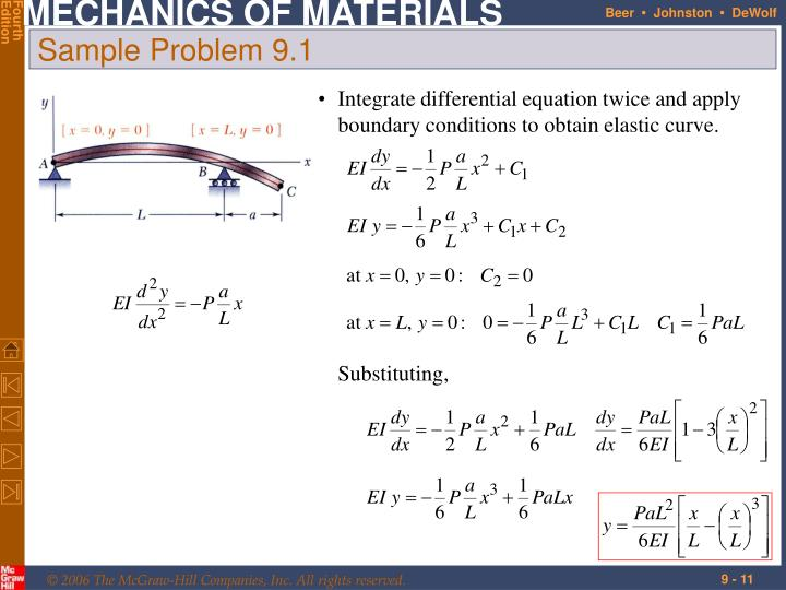Integrate differential equation twice and apply boundary conditions to obtain elastic curve.