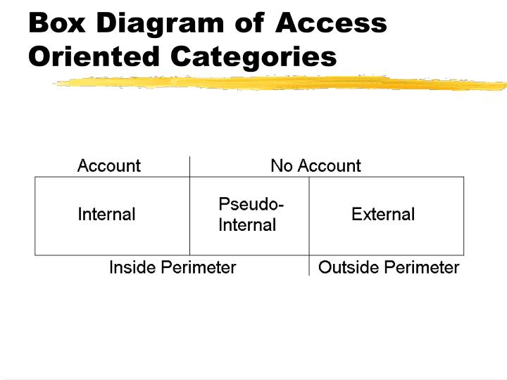 Box Diagram of Access Oriented Categories
