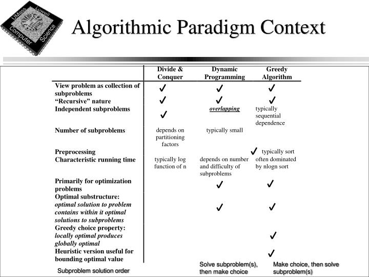 Algorithmic paradigm context