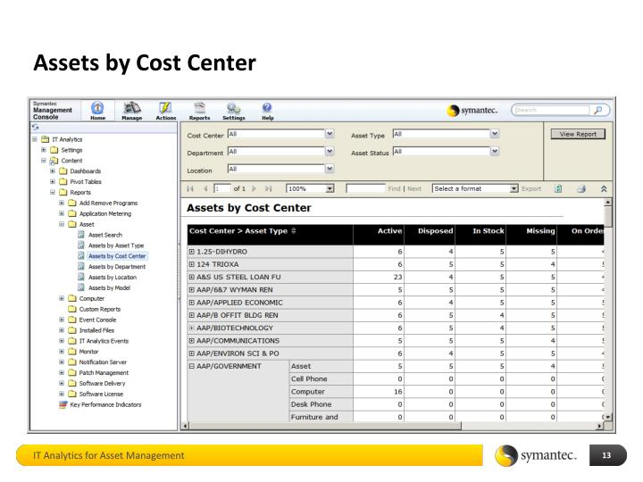 Assets by Cost Center