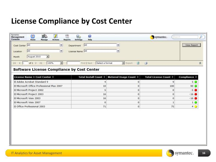 License Compliance by Cost Center