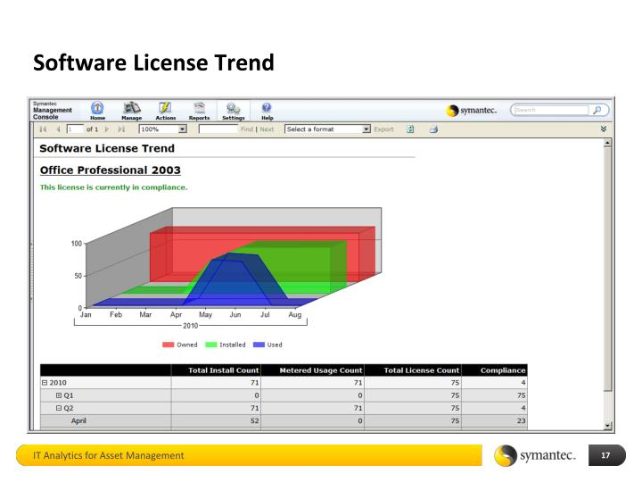 Software License Trend