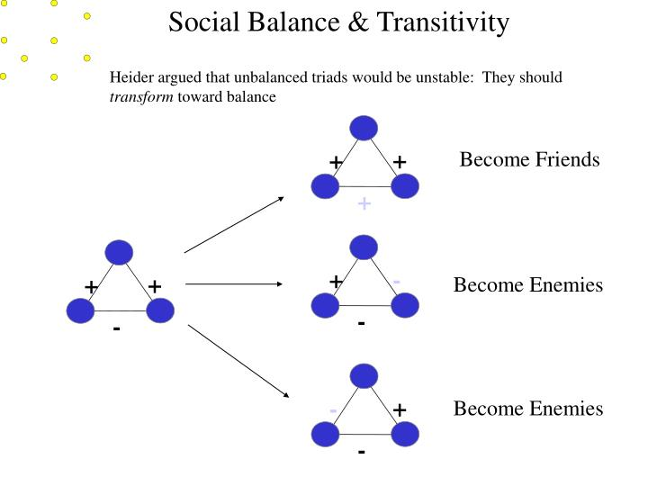Social Balance & Transitivity