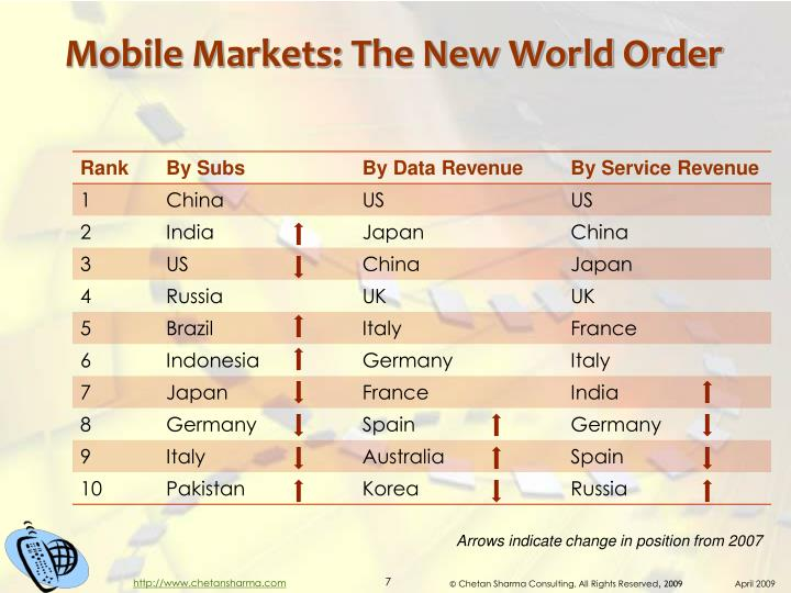 Mobile Markets: The New World Order