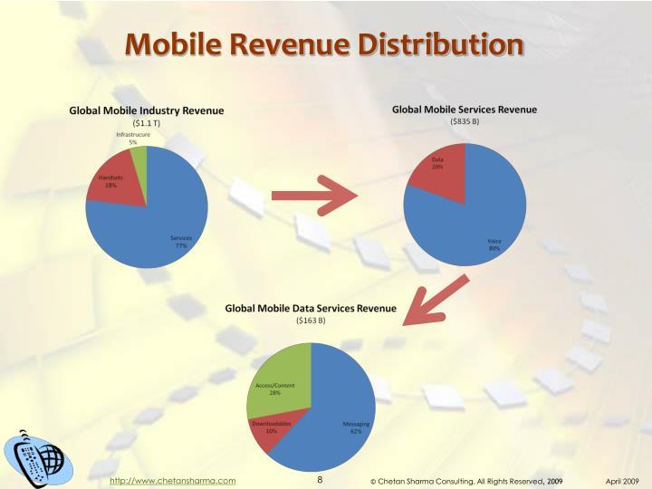Mobile Revenue Distribution